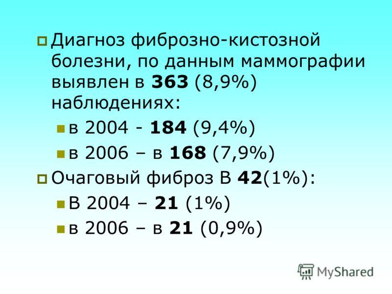 Диагноз фиброзно-кистозной болезни, по данным маммографии выявлен в 363 (8,9%) наблюдениях: в 2004 - 184 (9,4%) в 2006 – в 168 (7,9%) Очаговый фиброз В 42(1%): В 2004 – 21 (1%) в 2006 – в 21 (0,9%)