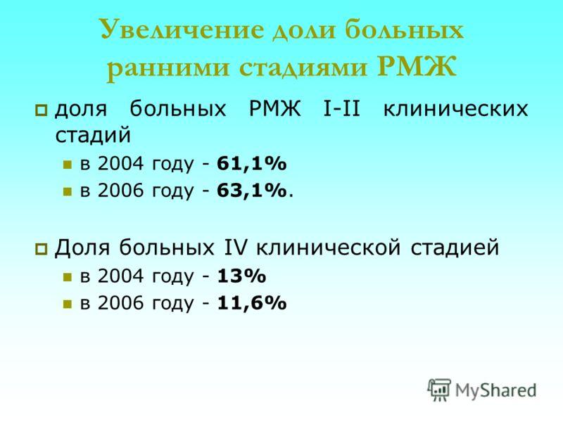 Увеличение доли больных ранними стадиями РМЖ доля больных РМЖ I-II клинических стадий в 2004 году - 61,1% в 2006 году - 63,1%. Доля больных IV клинической стадией в 2004 году - 13% в 2006 году - 11,6%