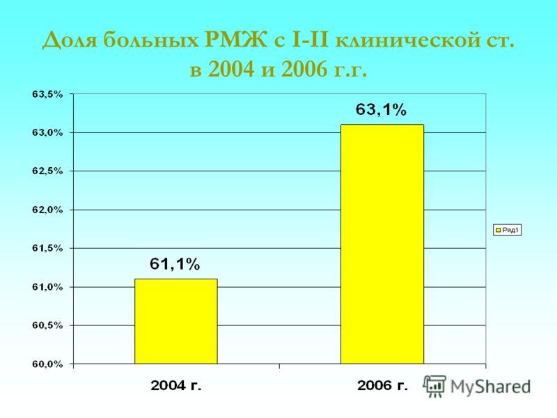 Доля больных РМЖ с I-II клинической ст. в 2004 и 2006 г.г.