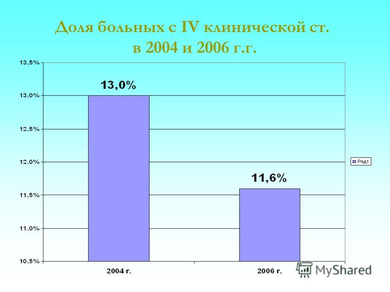 Доля больных с IV клинической ст. в 2004 и 2006 г.г.