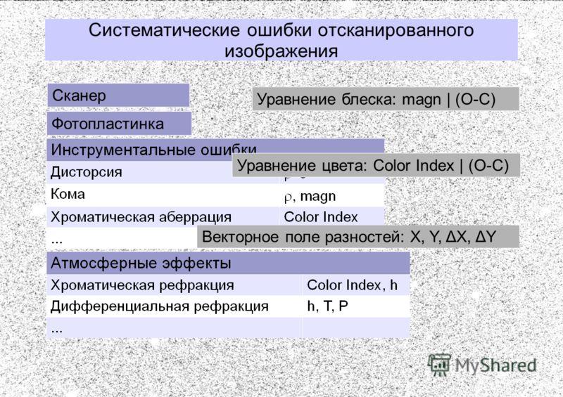 Систематические ошибки отсканированного изображения Сканер Фотопластинка Уравнение блеска: magn | (O-C) Уравнение цвета: Color Index | (O-C) Векторное поле разностей: X, Y, ΔX, ΔY