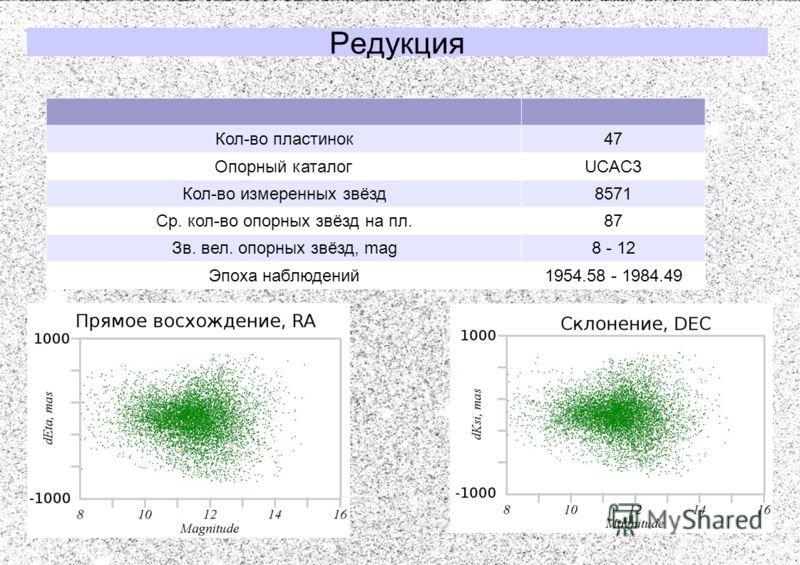 Редукция Кол-во пластинок47 Опорный каталогUCAC3 Кол-во измеренных звёзд8571 Ср. кол-во опорных звёзд на пл.87 Зв. вел. опорных звёзд, mag8 - 12 Эпоха наблюдений1954.58 - 1984.49