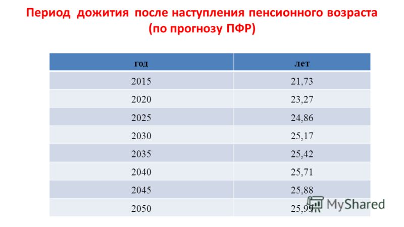 Период дожития после наступления пенсионного возраста (по прогнозу ПФР) годлет 201521,73 202023,27 202524,86 203025,17 203525,42 204025,71 204525,88 205025,99