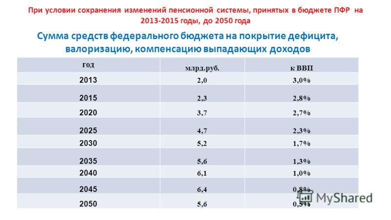 При условии сохранения изменений пенсионной системы, принятых в бюджете ПФР на 2013-2015 годы, до 2050 года Сумма средств федерального бюджета на покрытие дефицита, валоризацию, компенсацию выпадающих доходов год млрд.руб.к ВВП 2013 2,03,0% 2015 2,32