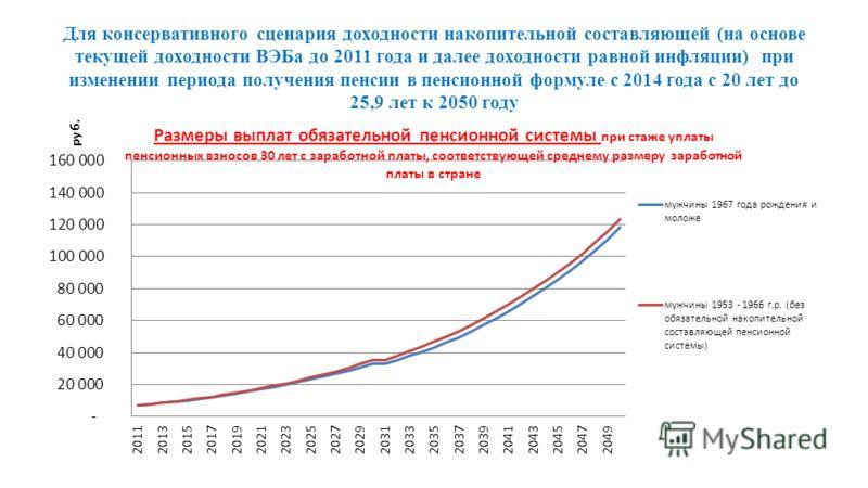 Для консервативного сценария доходности накопительной составляющей (на основе текущей доходности ВЭБа до 2011 года и далее доходности равной инфляции) при изменении периода получения пенсии в пенсионной формуле с 2014 года с 20 лет до 25,9 лет к 2050