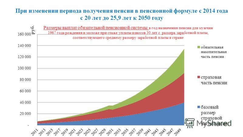 При изменении периода получения пенсии в пенсионной формуле с 2014 года с 20 лет до 25,9 лет к 2050 году