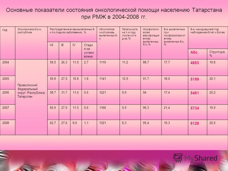 Основные показатели состояния онкологической помощи населению Татарстана при РМЖ в 2004-2008 гг. год Экономический р-н, республика Распределение вновь выявленных б- х по стадиям заболевания, % Абсолютное число вновь выявленных б- х Летальность на 1-м