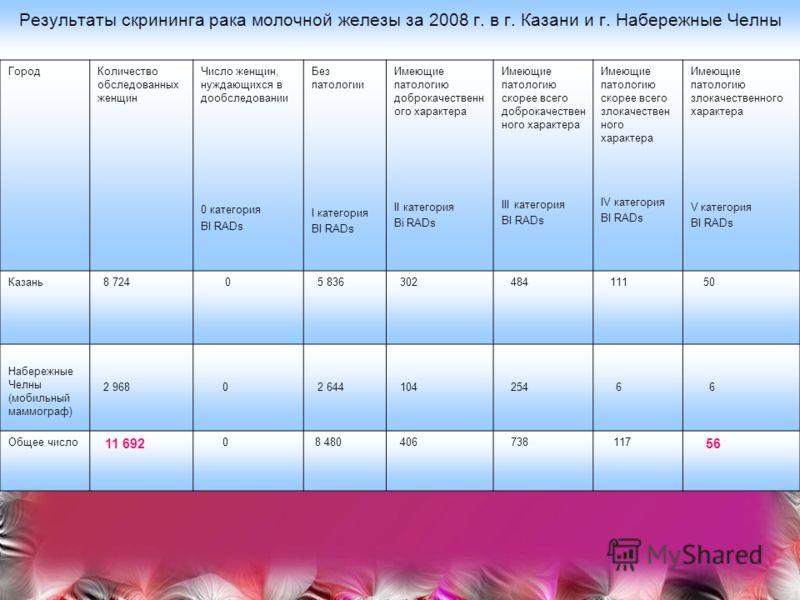 Результаты скрининга рака молочной железы за 2008 г. в г. Казани и г. Набережные Челны ГородКоличество обследованных женщин Число женщин, нуждающихся в дообследовании 0 категория BI RADs Без патологии I категория BI RADs Имеющие патологию доброкачест