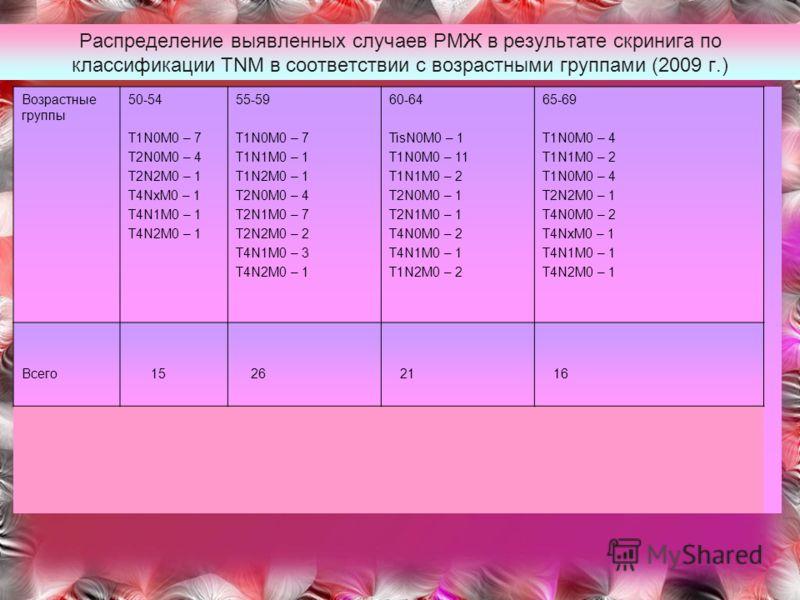 Распределение выявленных случаев РМЖ в результате скринига по классификации TNM в соответствии с возрастными группами (2009 г.) Возрастные группы 50-54 T1N0M0 – 7 T2N0M0 – 4 T2N2M0 – 1 T4NxM0 – 1 T4N1M0 – 1 T4N2M0 – 1 55-59 T1N0M0 – 7 T1N1M0 – 1 T1N2