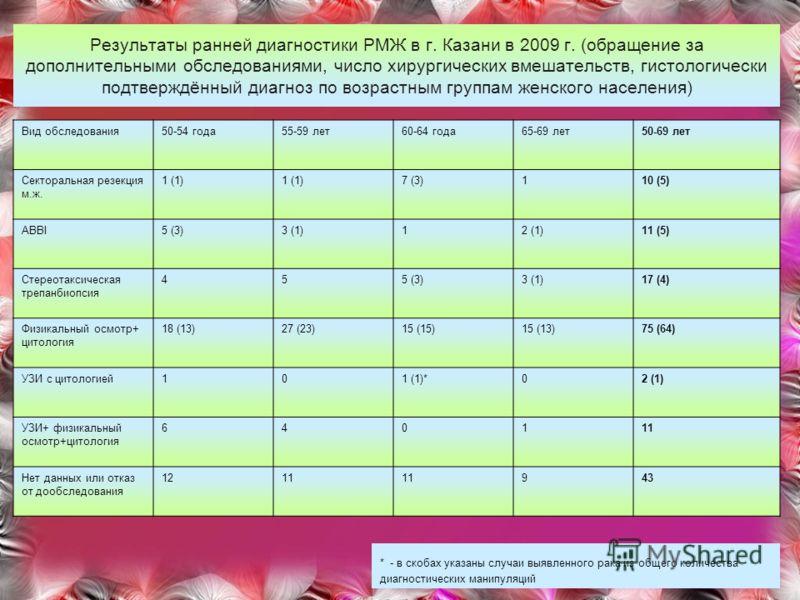 Результаты ранней диагностики РМЖ в г. Казани в 2009 г. (обращение за дополнительными обследованиями, число хирургических вмешательств, гистологически подтверждённый диагноз по возрастным группам женского населения) Вид обследования50-54 года55-59 ле