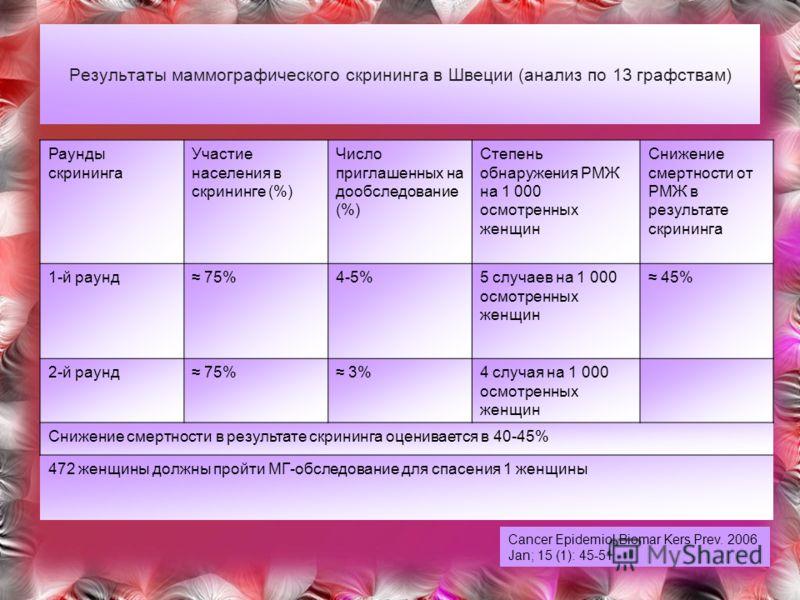 Результаты маммографического скрининга в Швеции (анализ по 13 графствам) Раунды скрининга Участие населения в скрининге (%) Число приглашенных на дообследование (%) Степень обнаружения РМЖ на 1 000 осмотренных женщин Снижение смертности от РМЖ в резу