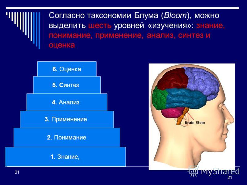 21 21 Согласно таксономии Блума (Bloom), можно выделить шесть уровней «изучения»: знание, понимание, применение, анализ, синтез и оценка 1. Знание, 2. Понимание 3. Применение 4. Анализ 5. Синтез 6. Оценка