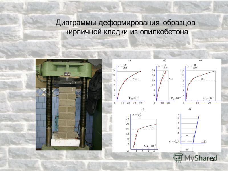 Диаграммы деформирования образцов кирпичной кладки из опилкобетона 13