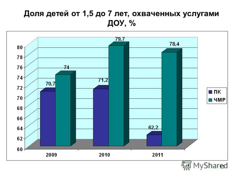 11 Доля детей от 1,5 до 7 лет, охваченных услугами ДОУ, %