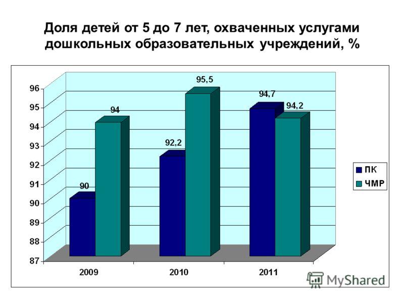12 Доля детей от 5 до 7 лет, охваченных услугами дошкольных образовательных учреждений, %