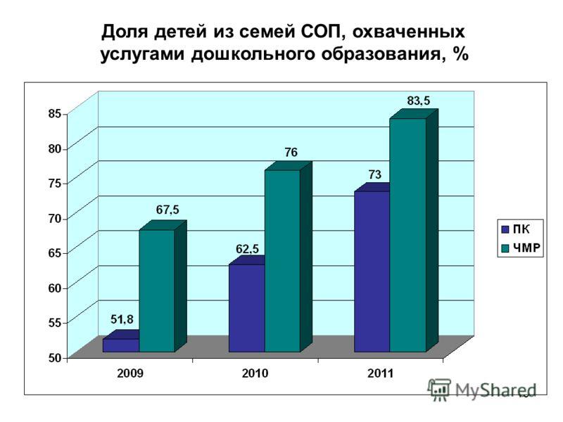 13 Доля детей из семей СОП, охваченных услугами дошкольного образования, %