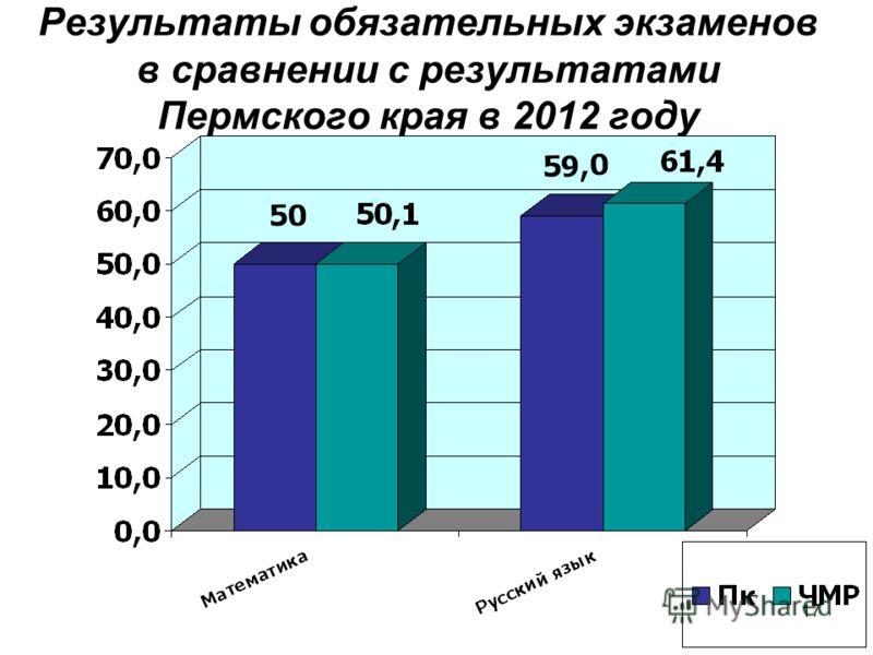 17 Результаты обязательных экзаменов в сравнении с результатами Пермского края в 2012 году