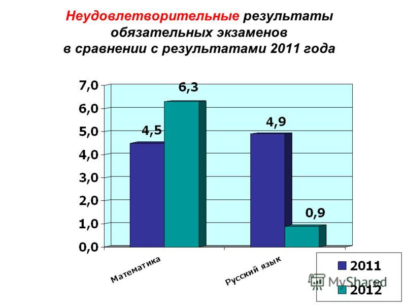 20 Неудовлетворительные результаты обязательных экзаменов в сравнении с результатами 2011 года