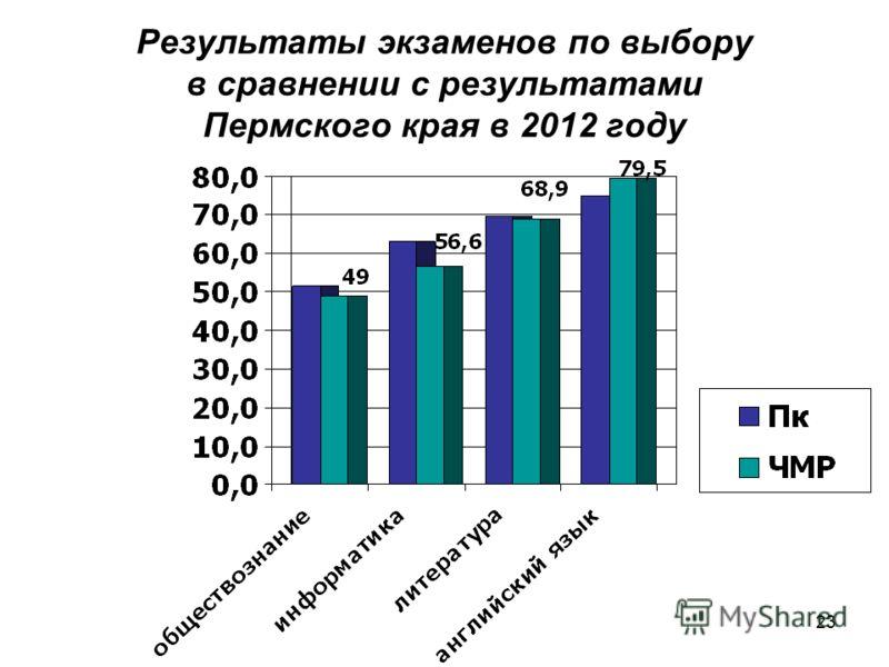 23 Результаты экзаменов по выбору в сравнении с результатами Пермского края в 2012 году