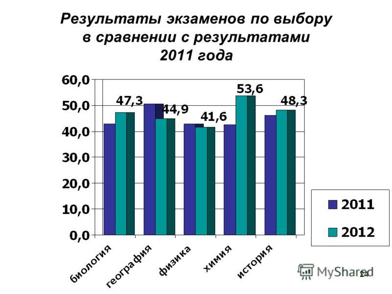 24 Результаты экзаменов по выбору в сравнении с результатами 2011 года
