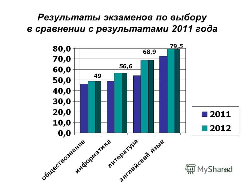 25 Результаты экзаменов по выбору в сравнении с результатами 2011 года