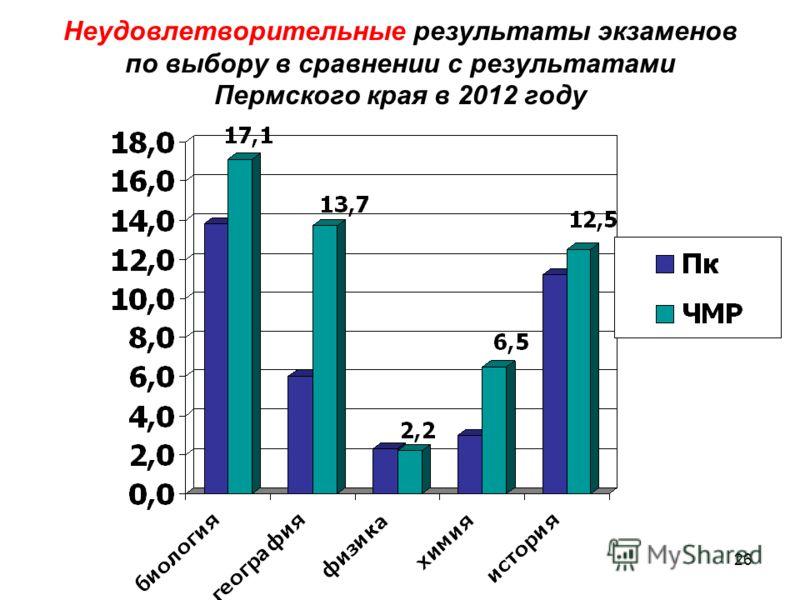 26 Неудовлетворительные результаты экзаменов по выбору в сравнении с результатами Пермского края в 2012 году
