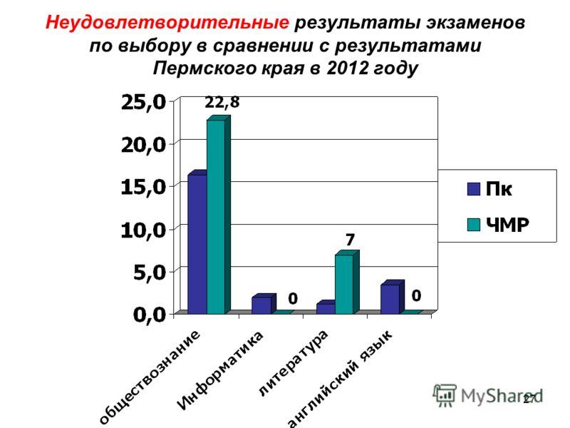 27 Неудовлетворительные результаты экзаменов по выбору в сравнении с результатами Пермского края в 2012 году