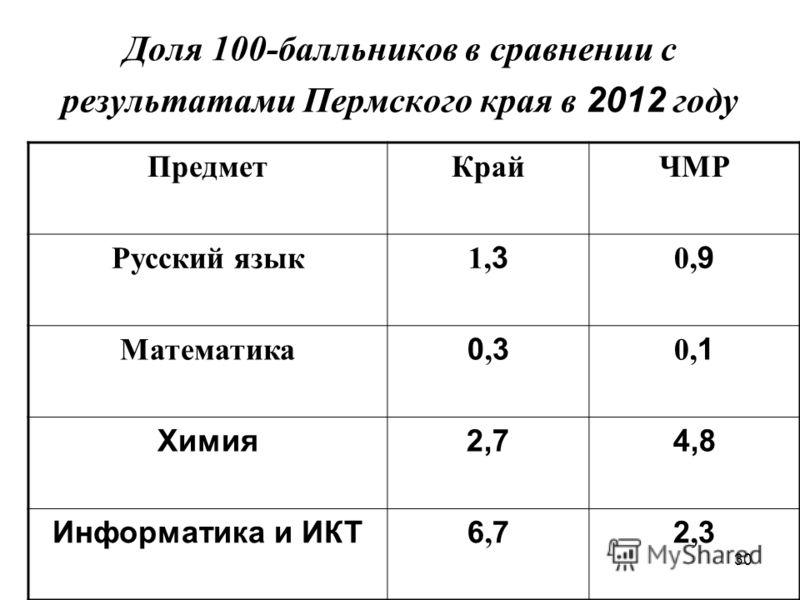 30 Доля 100-балльников в сравнении с результатами Пермского края в 2012 году ПредметКрайЧМР Русский язык 1, 3 0, 9 Математика 0,30,3 0, 1 Химия2,74,8 Информатика и ИКТ6,76,72,32,3