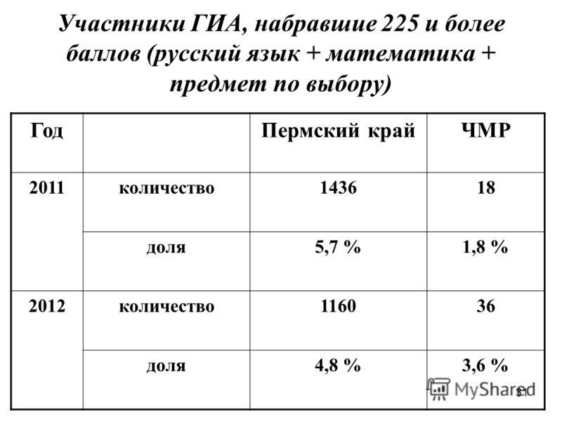 31 Участники ГИА, набравшие 225 и более баллов (русский язык + математика + предмет по выбору) ГодПермский крайЧМР 2011количество143618 доля5,7 %1,8 % 2012количество116036 доля4,8 %3,6 %