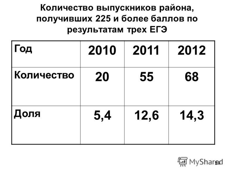 34 Количество выпускников района, получивших 225 и более баллов по результатам трех ЕГЭ Год 201020112012 Количество 205568 Доля 5,412,614,3