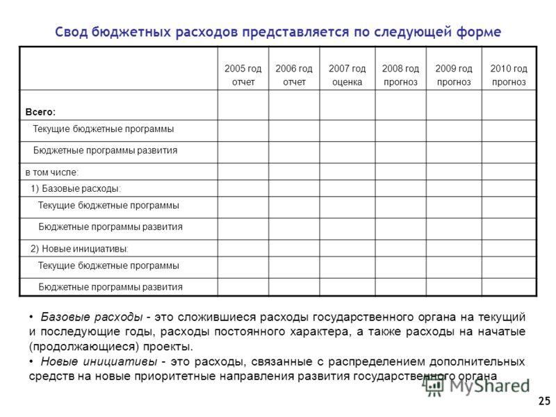 25 Свод бюджетных расходов представляется по следующей форме 2005 год отчет 2006 год отчет 2007 год оценка 2008 год прогноз 2009 год прогноз 2010 год прогноз Всего: Текущие бюджетные программы Бюджетные программы развития в том числе: 1) Базовые расх