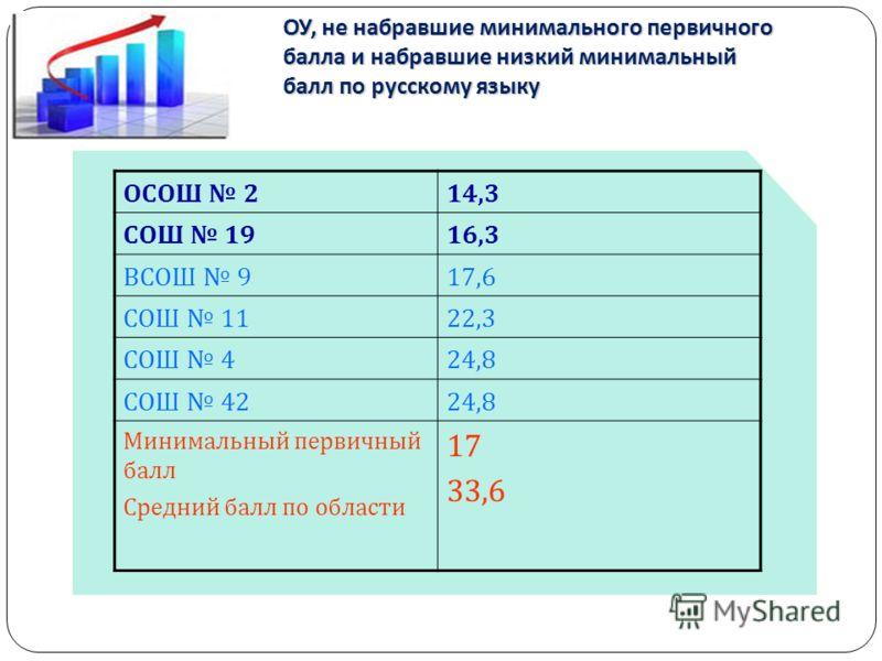 ОУ, не набравшие минимального первичного балла и набравшие низкий минимальный балл по русскому языку ОСОШ 214,3 СОШ 1916,3 ВСОШ 917,6 СОШ 1122,3 СОШ 424,8 СОШ 4224,8 Минимальный первичный балл Средний балл по области 17 33,6