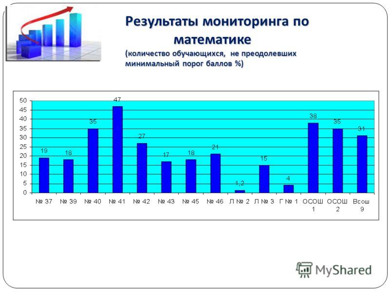 Результаты мониторинга по математике математике (количество обучающихся, не преодолевших минимальный порог баллов %)
