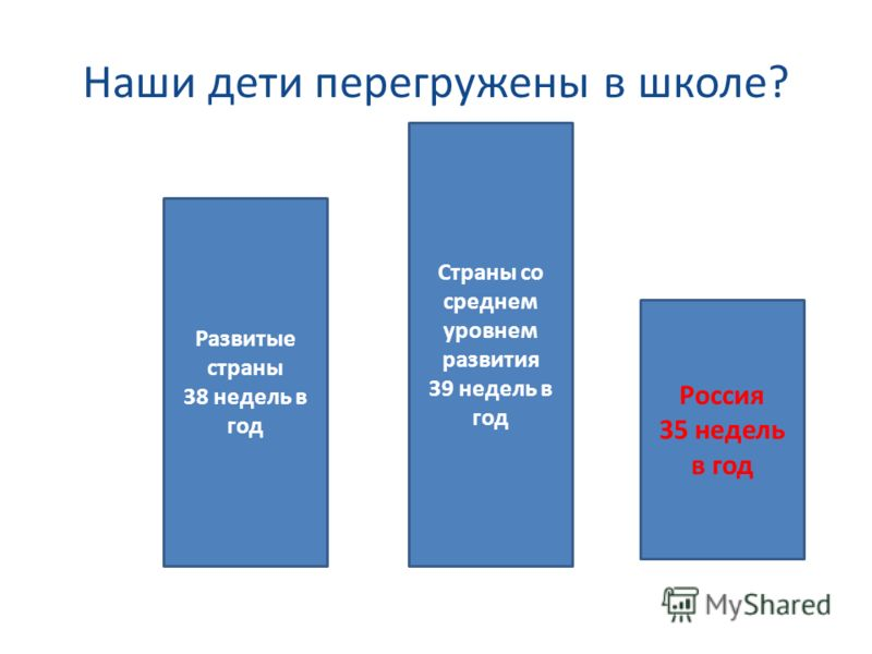 Наши дети перегружены в школе? Развитые страны 38 недель в год Страны со среднем уровнем развития 39 недель в год Россия 35 недель в год