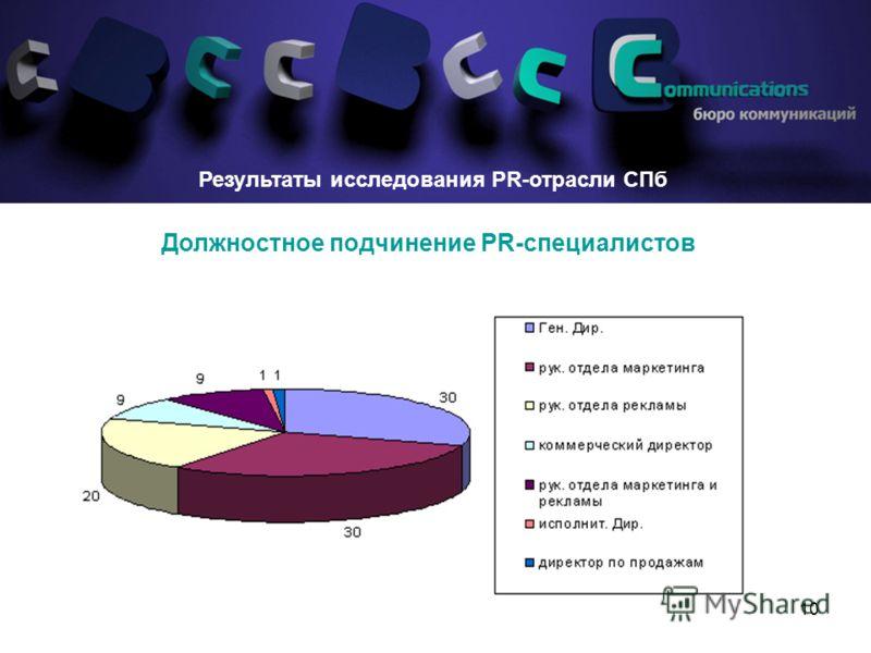 10 Должностное подчинение PR-специалистов Результаты исследования PR-отрасли СПб