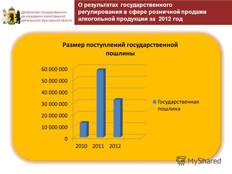 5 Департамент государственного регулирования хозяйственной деятельности Ярославской области О результатах государственного регулирования в сфере розничной продажи алкогольной продукции за 2012 год