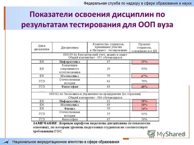 11 Показатели освоения дисциплин по результатам тестирования для ООП вуза