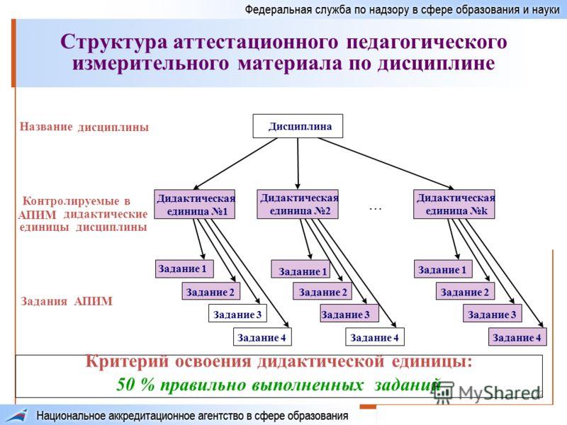 12 Структура аттестационного педагогического измерительного материала по дисциплине Критерий освоения дидактической единицы: 50 % правильно выполненных заданий Дисциплина Дидактическая единица 1 Дидактическая единица 2... Дидактическая единица k Зада