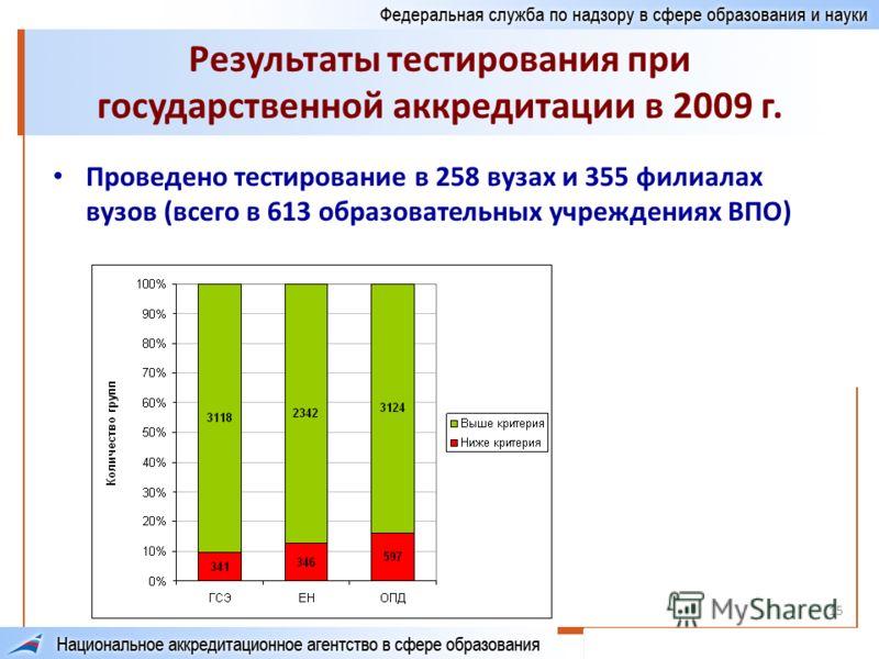 15 Результаты тестирования при государственной аккредитации в 2009 г. Проведено тестирование в 258 вузах и 355 филиалах вузов (всего в 613 образовательных учреждениях ВПО)