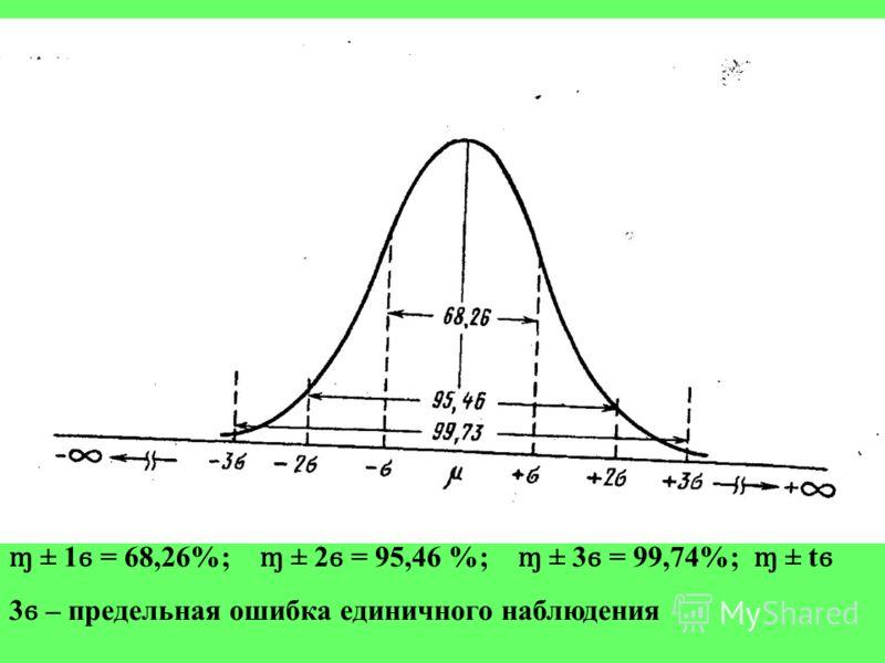 ɱ ± 1 ϭ = 68,26%; ɱ ± 2 ϭ = 95,46 %; ɱ ± 3 ϭ = 99,74%; ɱ ± t ϭ 3 ϭ – предельная ошибка единичного наблюдения