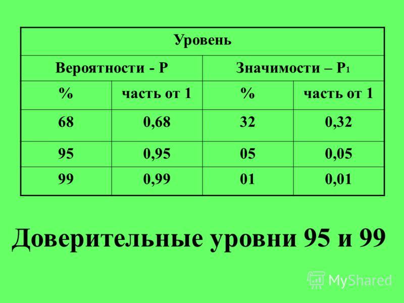 Уровень Вероятности - РЗначимости – Р 1 %часть от 1% 680,68320,32 950,95050,05 990,99010,01 Доверительные уровни 95 и 99