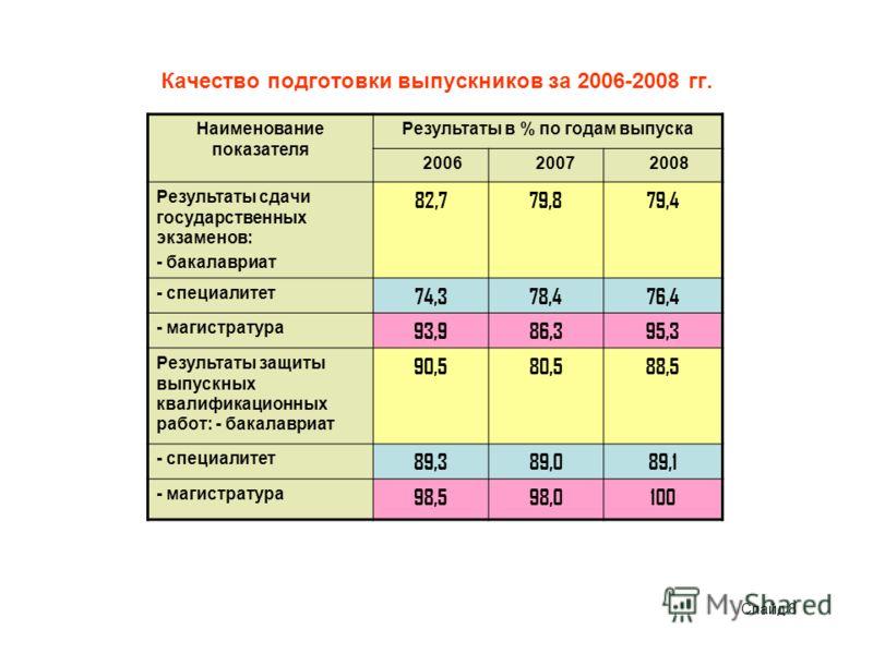 Качество подготовки выпускников за 2006-2008 гг. Наименование показателя Результаты в % по годам выпуска 2006 2007 2008 Результаты сдачи государственных экзаменов: - бакалавриат 82,779,879,4 - специалитет 74,378,476,4 - магистратура 93,986,395,3 Резу