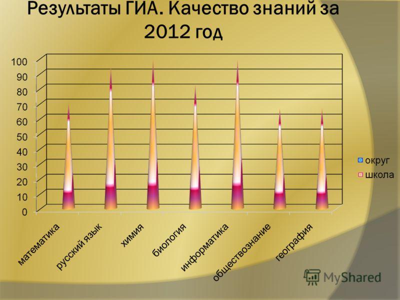 Результаты ГИА. Качество знаний за 2012 год