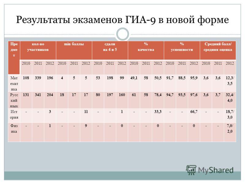 Результаты экзаменов ГИА-9 в новой форме Пре дме т кол-во участников min баллы сдали на 4 и 5 % качества % успешности Средний балл/ средняя оценка 201020112012201020112012201020112012201020112012201020112012201020112012 Мат емат ика 10833919645553198