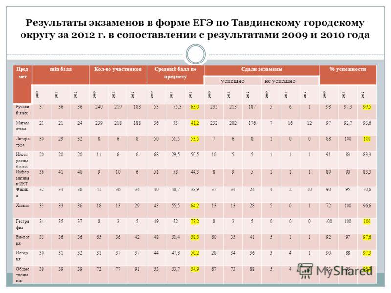 Результаты экзаменов в форме ЕГЭ по Тавдинскому городскому округу за 2012 г. в сопоставлении с результатами 2009 и 2010 года Пред мет min баллКол-во участников Средний балл по предмету Сдали экзамены% успешности успешноне успешно 20092010201220092010