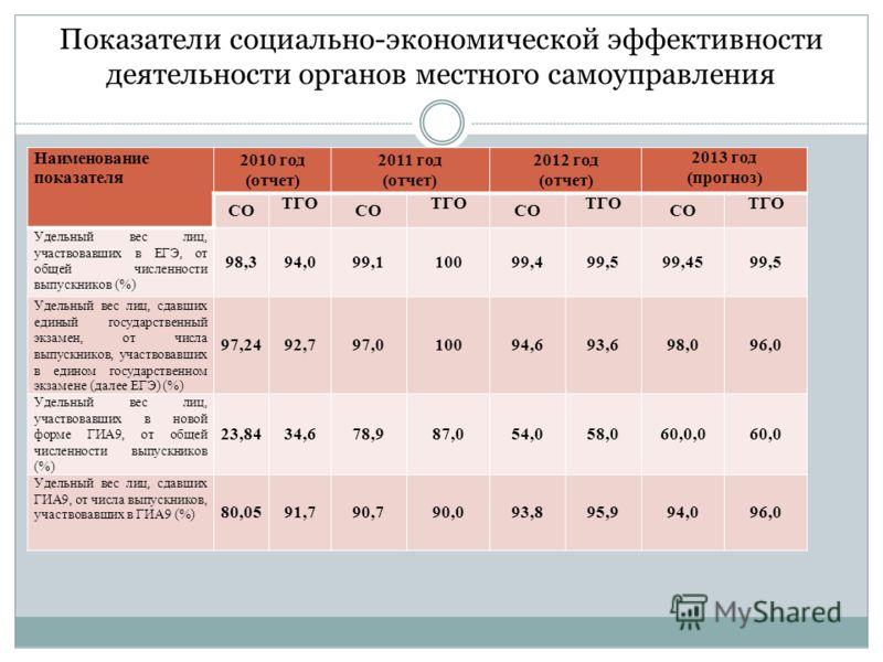 Показатели социально-экономической эффективности деятельности органов местного самоуправления Наименование показателя 2010 год (отчет) 2011 год (отчет) 2012 год (отчет) 2013 год (прогноз) СО ТГО СО ТГО СО ТГО СО ТГО Удельный вес лиц, участвовавших в