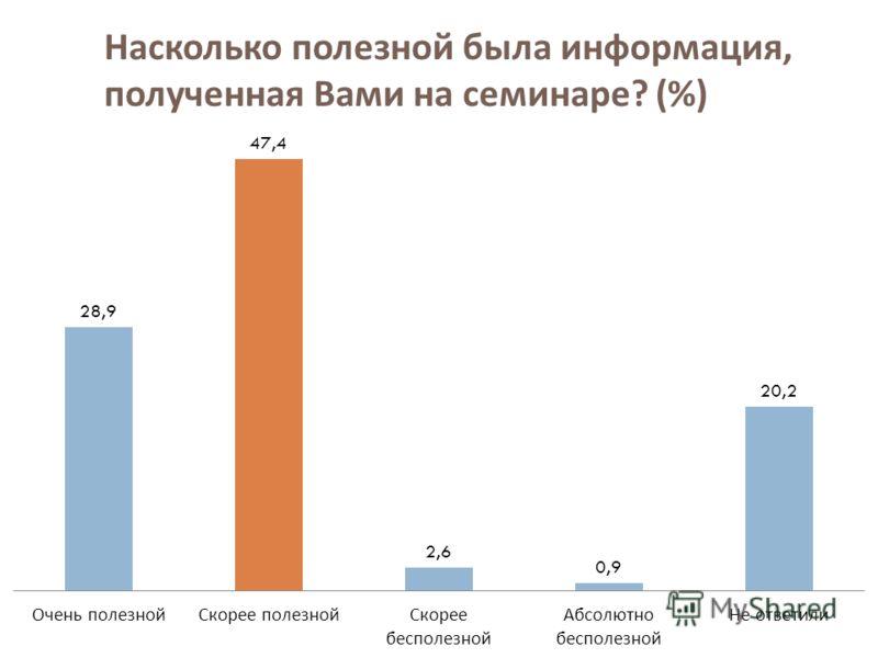 Насколько полезной была информация, полученная Вами на семинаре ? (%)
