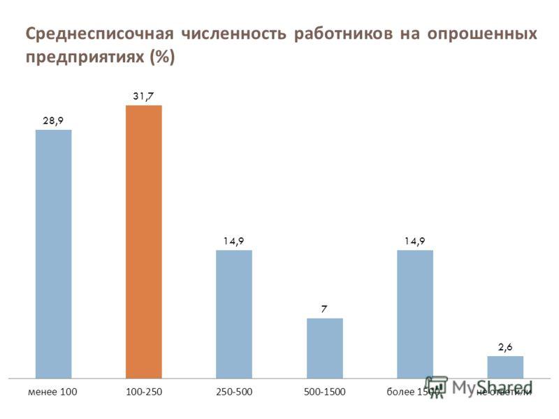 Среднесписочная численность работников на опрошенных предприятиях (%)