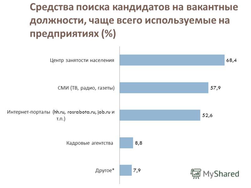 Средства поиска кандидатов на вакантные должности, чаще всего используемые на предприятиях (%)