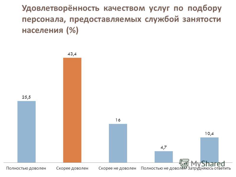 Удовлетворённость качеством услуг по подбору персонала, предоставляемых службой занятости населения (%)